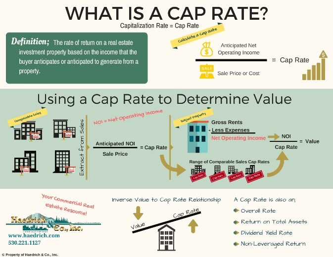 What is a CAP rate  4f97302957d